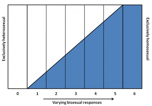 Source: http://en.wikipedia.org/wiki/Kinsey_scale