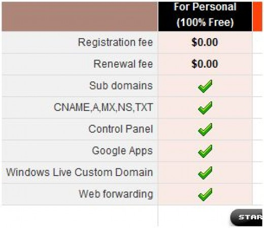 a how to guide for registering a domain name for free five