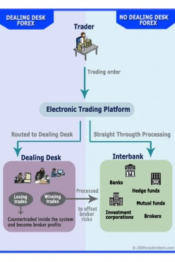 Forex Brokers as Part of the Forex Trading Process