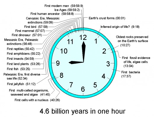 Courtesy: http://www.uky.edu/KGS/education/clockstime.htm