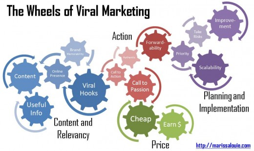 The Wheels Of Viral Marketing.    Image taken from http://www.masseffect.co.za copyright 2010.