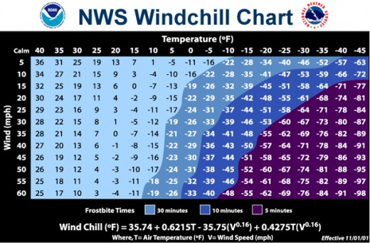 The National Weather Service's wind chill conversion chart.