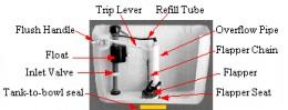 Tank-diagram