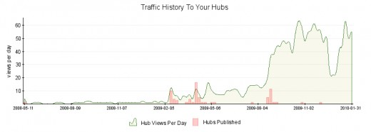 My traffic stats as of 31st January 2010. After the Christmas slump its recovered.