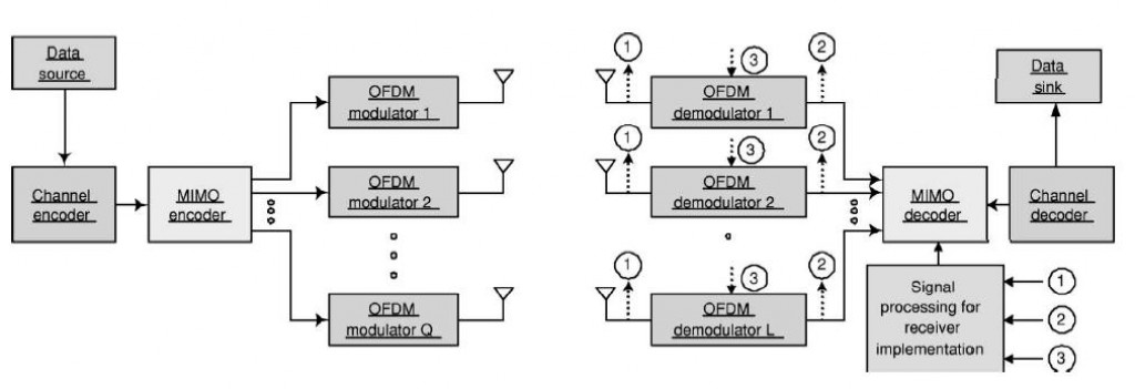mimo ofdm This example shows how to model a point-to-point mimo-ofdm system with  beamforming.