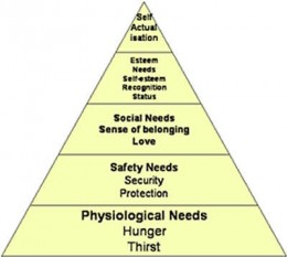 A. Maslow: Hierarchy of Needs