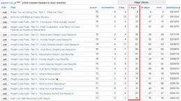 Hubpage Traffic & Rankings (Week 2)