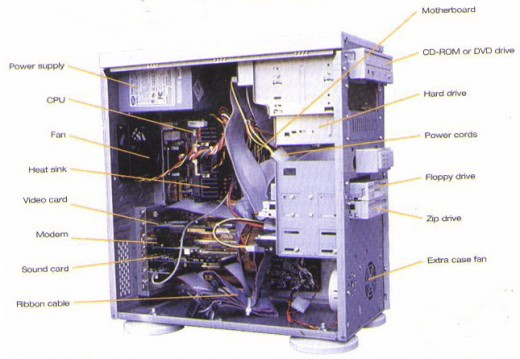 The system unit. Personal computer components