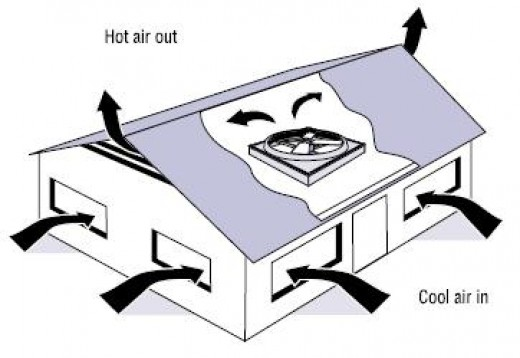 Whole house fan air flow -- image credit: eere.energy.gov