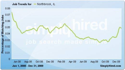 Data provided by SimplyHired, a job search and tending engine.
