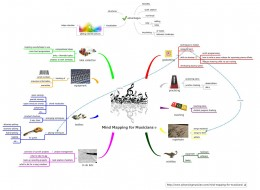 Mind Mapping for Musicians