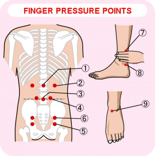 Reprinted from http://www.pyroenergen.com/articles08/images/finger-pressure-points.gif