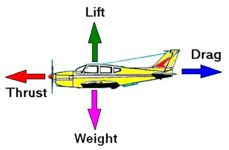 How aerodynamic force works in airplanes? Chart