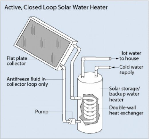 Active Closed Loop Solar Water Heater -Courtesy U.S. Department of Energy
