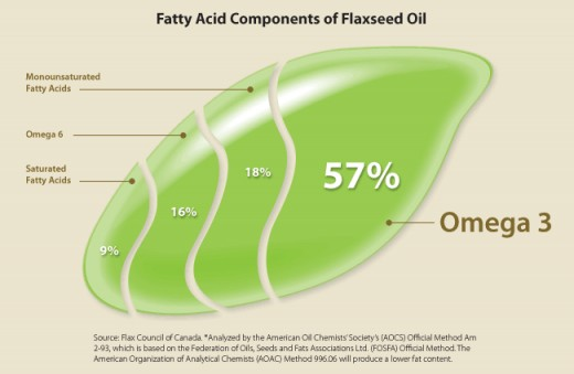 Flaxseed omega 3 fatty acid components chart