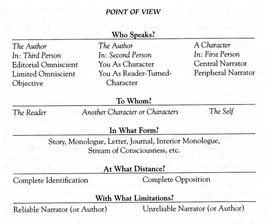 point by point writing effective opinion essays The ultimate point of view guide: third person omniscient or nonfiction writing is an opinion make with first person point of view when writing in first.