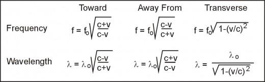 Table 1 Relativistic Doppler Effect on electromagnetic waves