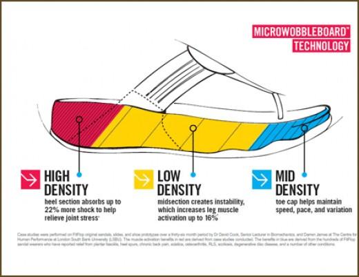 Micro Wobbleboarding