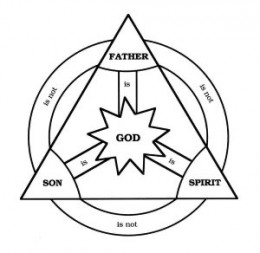 Learn about the Trinity