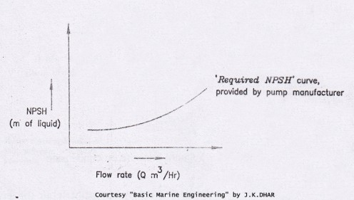 Required NPSH Curve