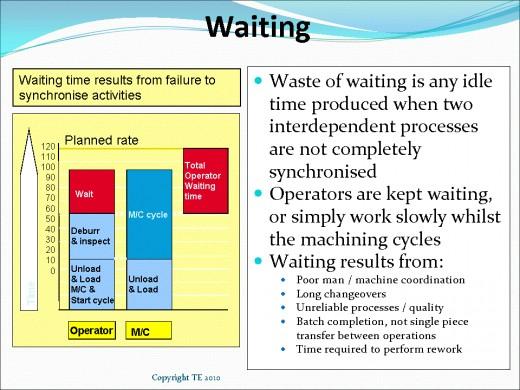 Seven wastes Waiting