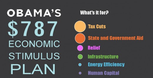 http://www.creditloan.com/infographics/obamas-economic-stimulus-plan-mapped-out/