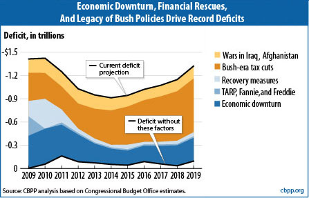 Source: http://crooksandliars.com/jon-perr/tea-party-contract-for-america-fiscal-suicide