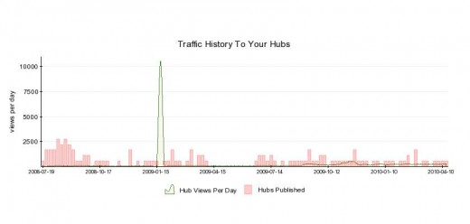 My traffic history is inherently discouraging, because I will never top the spike from reddit