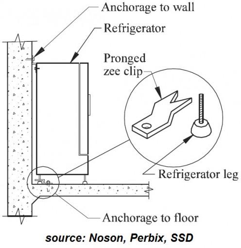 Securing Bottom of Refrigerators