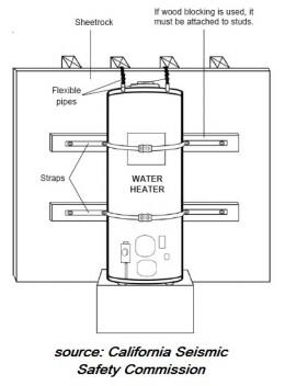 Bracing Water Heaters