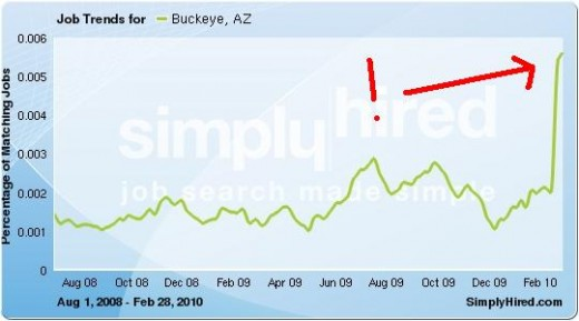 Job Boom 1st QTR 2010! Data provided by SimplyHired.com, a job search engine.