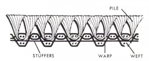 Axminster Weave