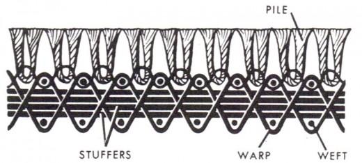 Chenille Weave