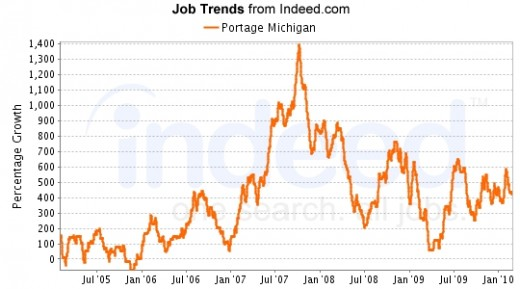 Data provided by Indeed.com, a major job search and trending engine across the globe.
