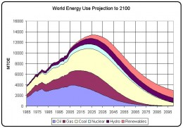 Projection for resources depletion forecasts an unpecedented level of poverty.
