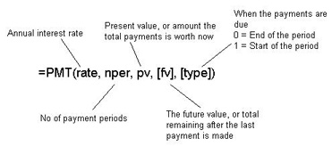PMT function syntax