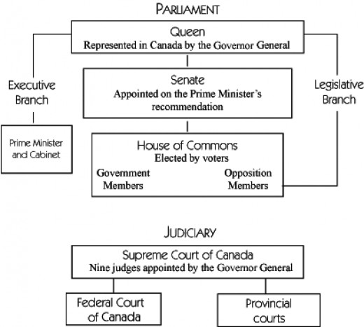 Canada Government Structure Pictures to Pin on Pinterest - ThePinsta