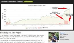 HubPages Stats for April