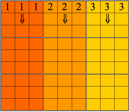 Vertical scanning:  scan each third of the grid up and down, similarly to the procedure for the horizontal scan.