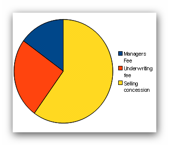 Manager's fee 15% Underwriting fee 25% Selling concession 60%