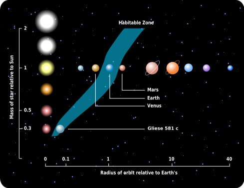 A graph comparing the solar system to that of Gliese 581. depicting in particular, the habitable zone of both systems.