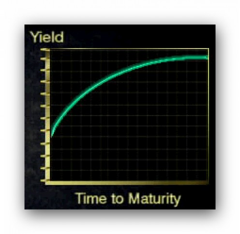 Typical Yield Curve
