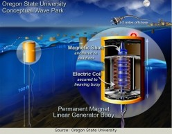Rocking Power - Generating Electricity Using the Rocking Motion of Waves