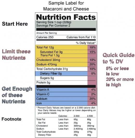 Healthy Eating Menu.  Healthy Eating Information.
