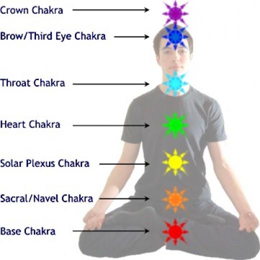 Seven cosmic chakras of energy