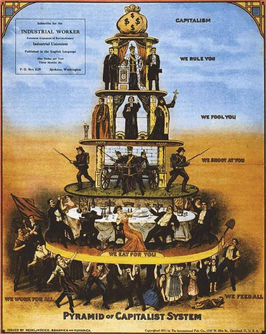 The classic pyramid has the owner collecting the surplus wealth that filters its way to the top from producers at the base. What is missing from the cartoon is the means of enforcing this from the armed threat of the military and police, which is mor