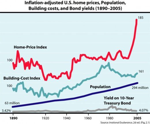 Wikipedia illustration of real estate prices in the US, look at 2000-2005, where it rose from 105 to 185.