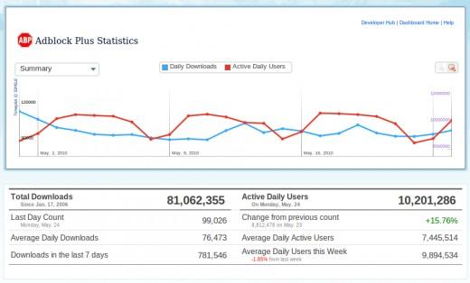 Adblock plus statistics