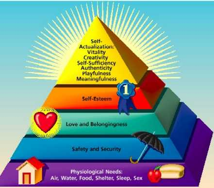 Maslow's Hierarchy of Needs.  Where are you on it?