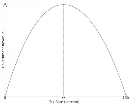 The Laffer Curve               (Graphic Courtesy of WikiPedia)